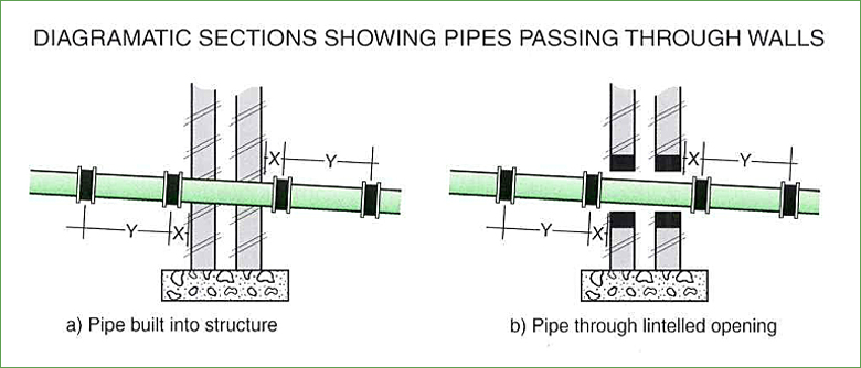 pipe-passing-through-wall